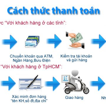 Phương thức đặt hàng thanh toán